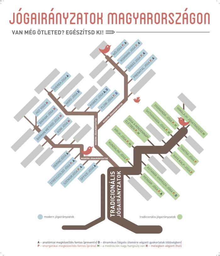 Jógairányzatok Magyarországon